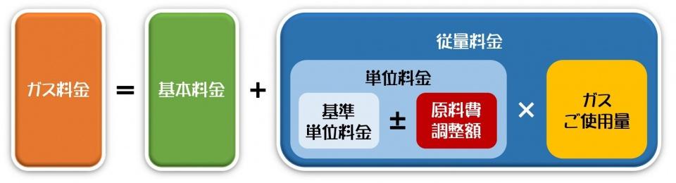 Microsoft Word - 原料費調整制度_バナー